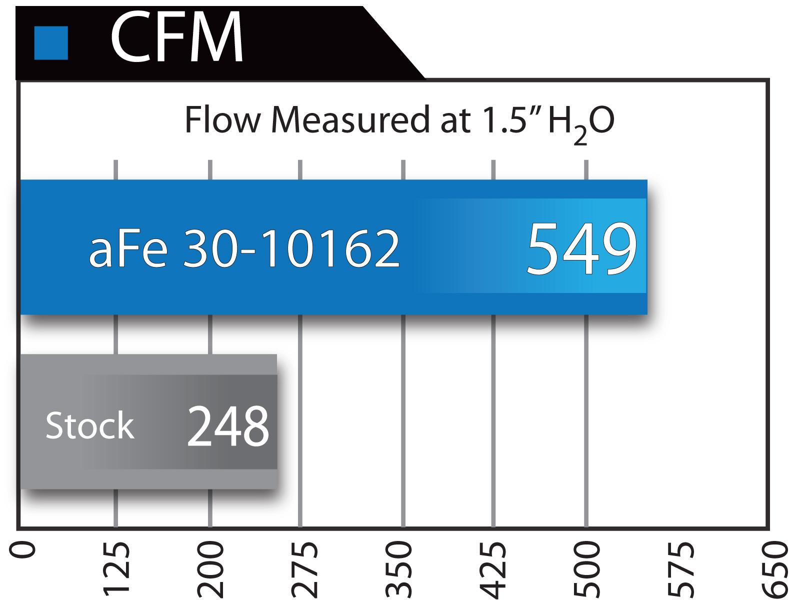 Green Filter Air Filter 2011-2017 Ford F-150 3.5L V6 F//I